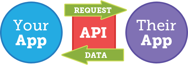 APIs for Marketers